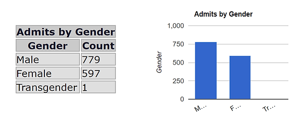 Admits by Gender - Q4 2017.png