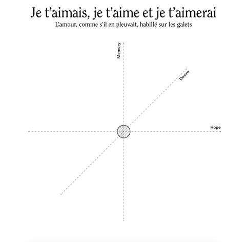 Diagram — Psyche of Love