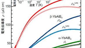 価数揺動系α-YbAlB4における異方的な重い電子の形成