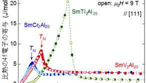 サマリウム金属化合物で見つかった磁場に強い磁気秩序  ~強い価数ゆらぎの効果~