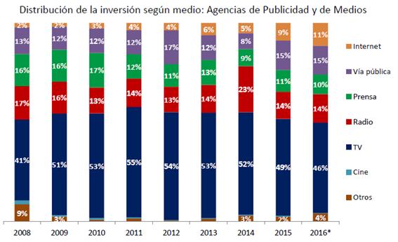 distribución de la inversión publicitaria según medio