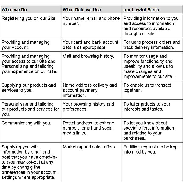 Lawful use data collection table.jpg