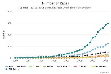 ultramarathon numbers.png