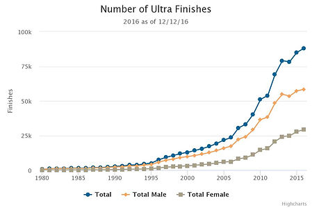 ultrarunning finishes.jpeg