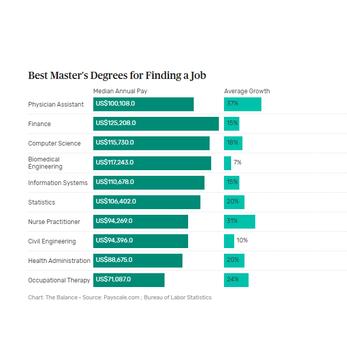 U.S. fizetések sorrendje a diplomák szerint