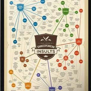 Insults Poster