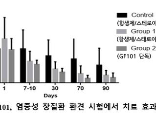 [보도자료] 반려견 임상결과 발표