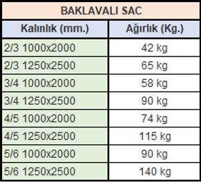 baklavalı sac ağırlıkları