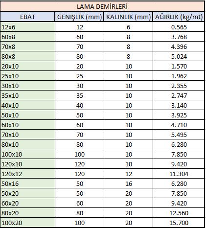 lama demiri ağırlık listesi