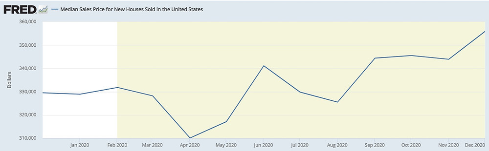 Price of Homes in the US 2020