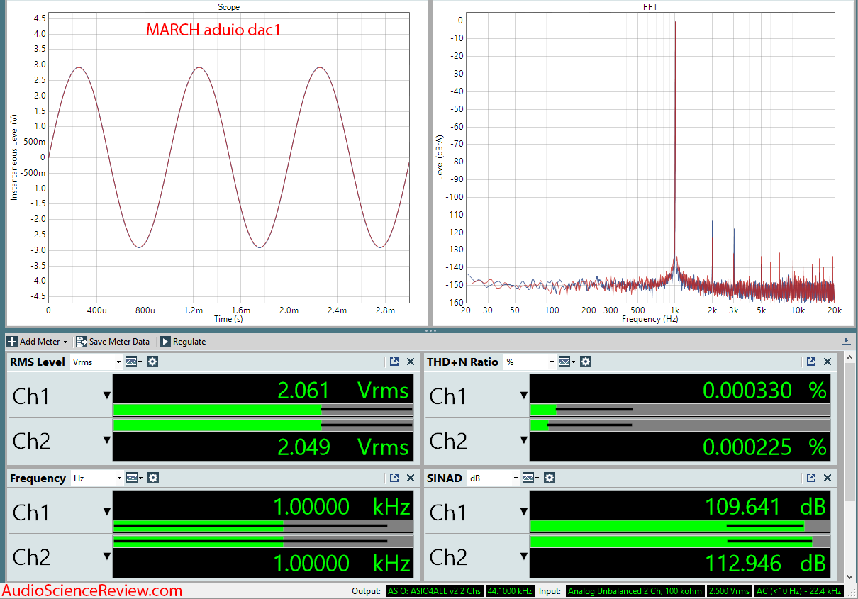 MARCH Audio dac1 Measurements.png