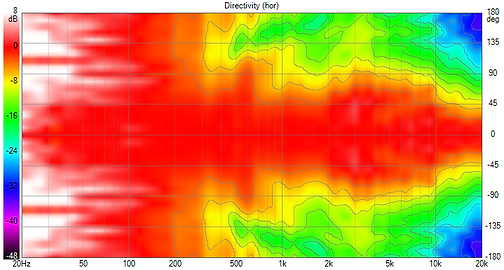 Directivity (hor).png