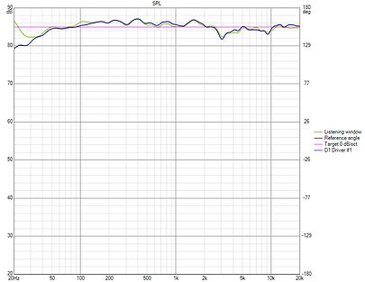 Sointuva Speaker Frequency Response