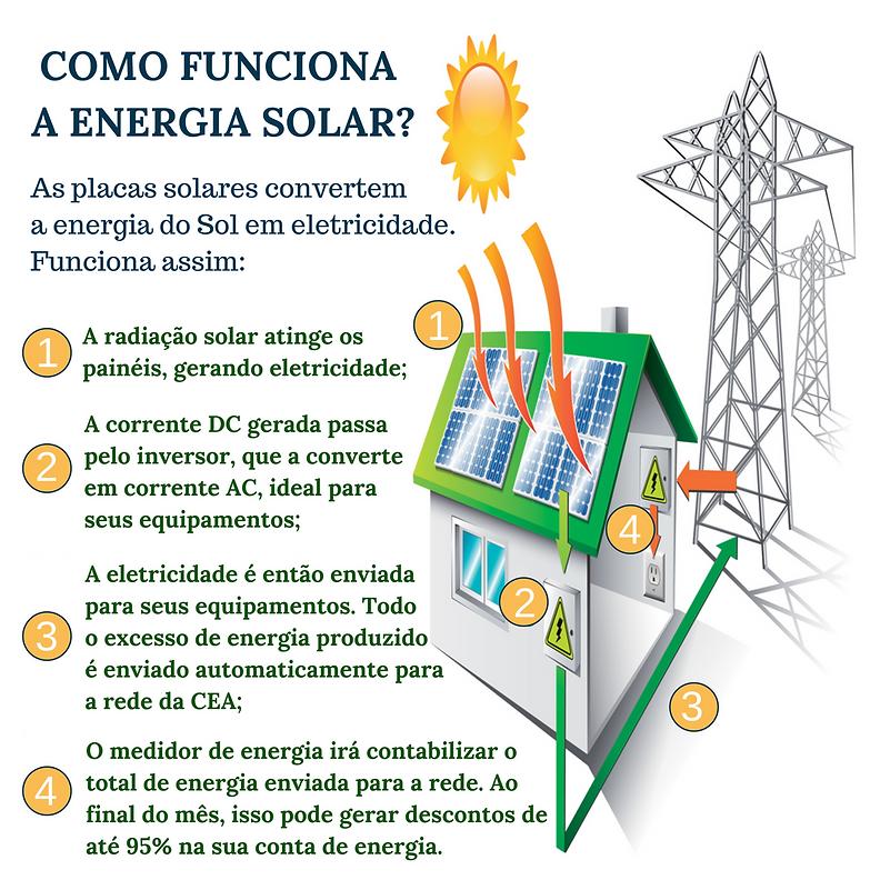 Como Funciona Energia Solar - RLC Energia