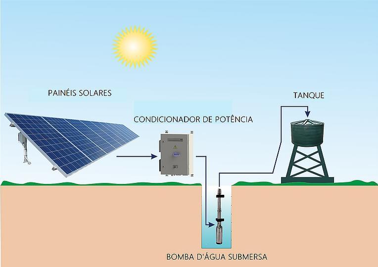 Bombeamento Solar - RLC Energia