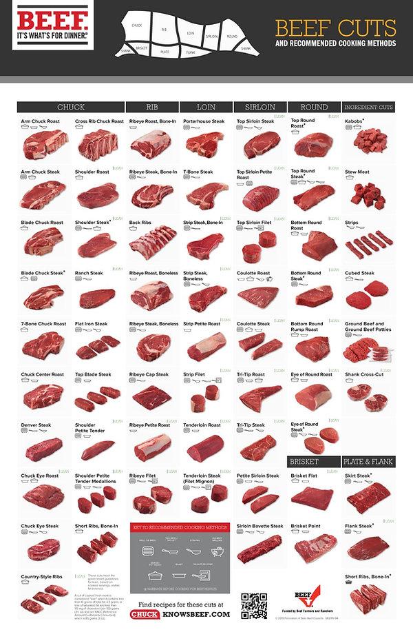 Beef Retail Cuts Chart 2018.jpg