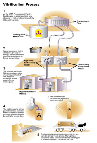 An Attempt to Turn Nuclear Waste into Glass
