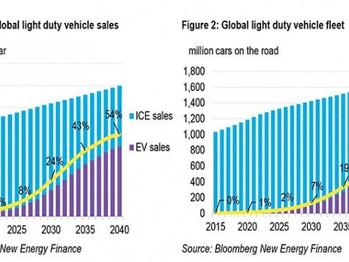 Los vehículos eléctricos acelerarán hasta llegar al 54% de las ventas de automóviles nuevos en 2040