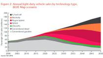 Problemas y frenos al desarrollo del vehículo eléctrico