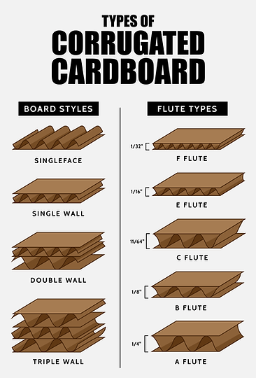 types-of-cardboard-infographic-01.png