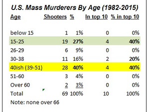 64y.o. gunman very rare—Las Vegas shooting