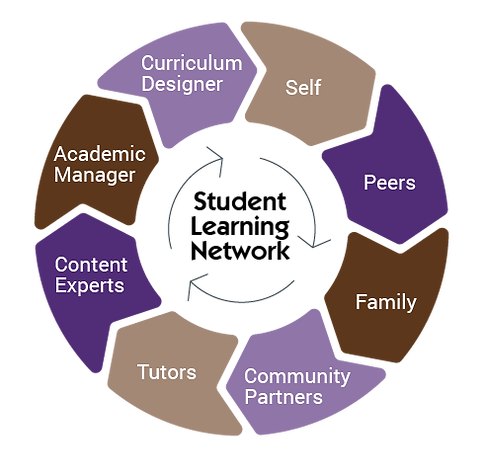 student-learning-network-02.png