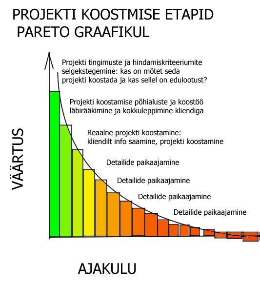 Projektikirjutamise Pareto analüüs cropi