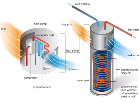 What is a heat pump water heater?