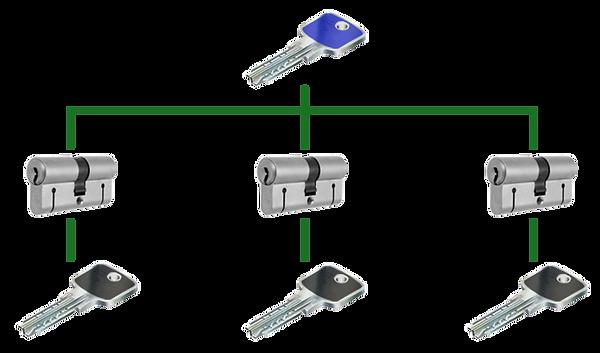 unificazione cilindri sistema MK