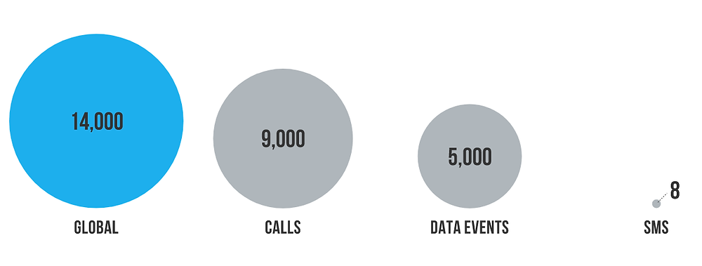 Statistics for the number of global usage events (calls, SMS, and data sessions) per year do not exist, but a calculation based on the above statistics suggests a figure of almost 14 trillion usage events are completed every year.