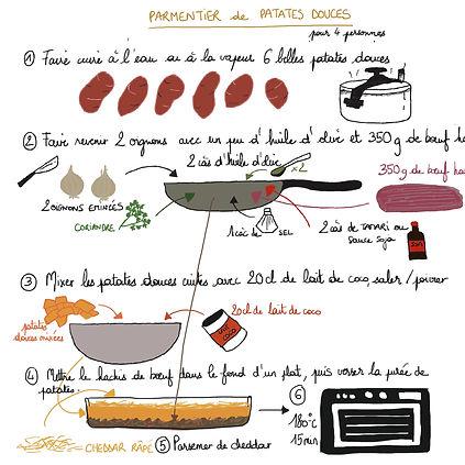 Recette Parmentier patates douces.jpg