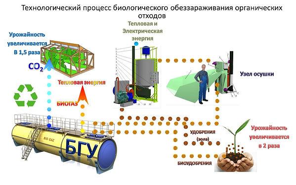 Схема технологии БИОКОМ.jpg