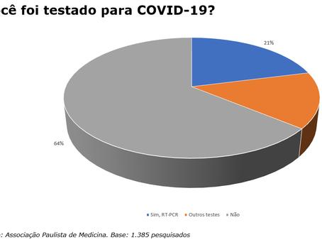Pesquisa inédita – Os médicos e a assistência à COVID-19