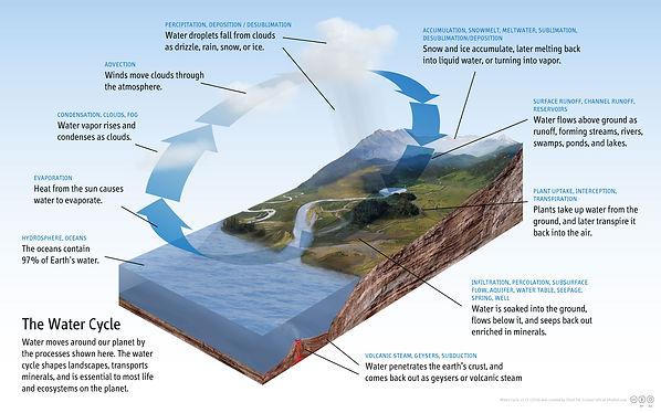 Diagram_of_the_Water_Cycle.jpg