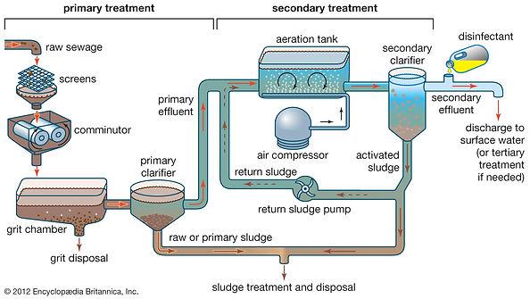 treatment-sewage-sludge-process.jpg