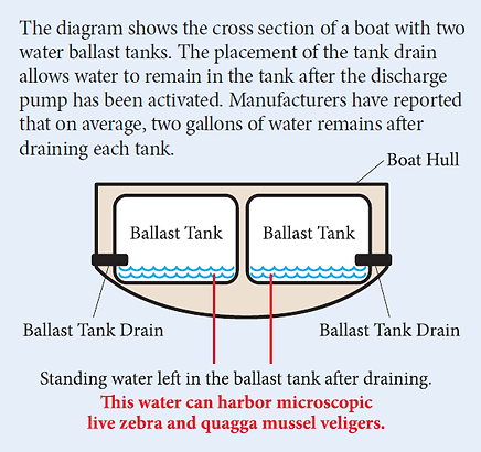 Ballast tanks