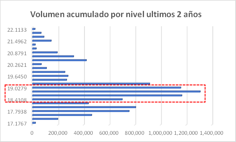 volumen negociado en mercado cambiario acumulado