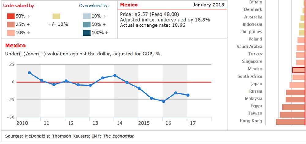 Big Mac Index ajustado PIB per cápita