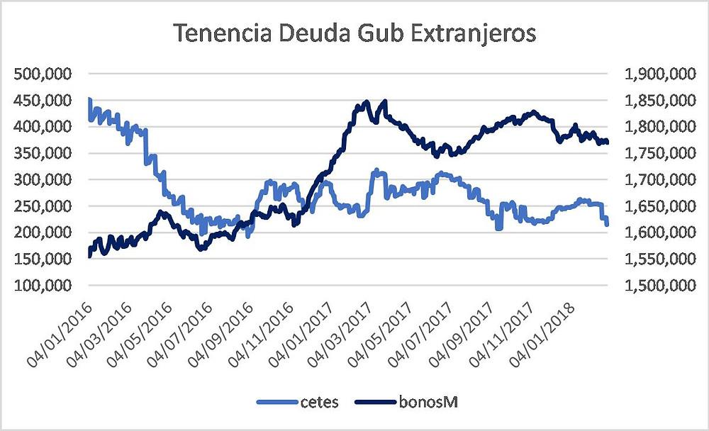 Trndencia deuda gubernamental