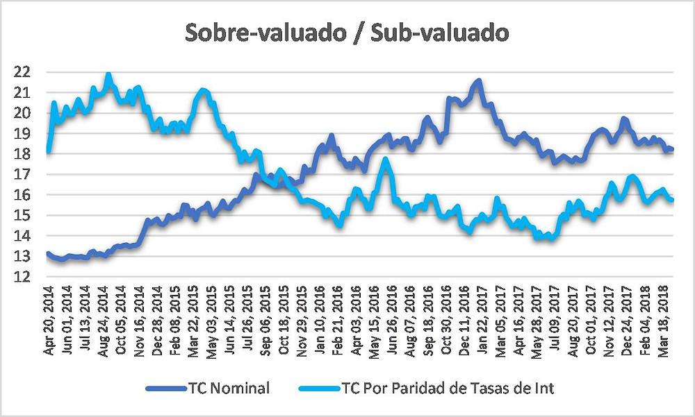 USD Sobrevaluado o Subvaluado