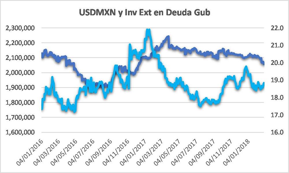 USDMXN vs Inversión Extranjera