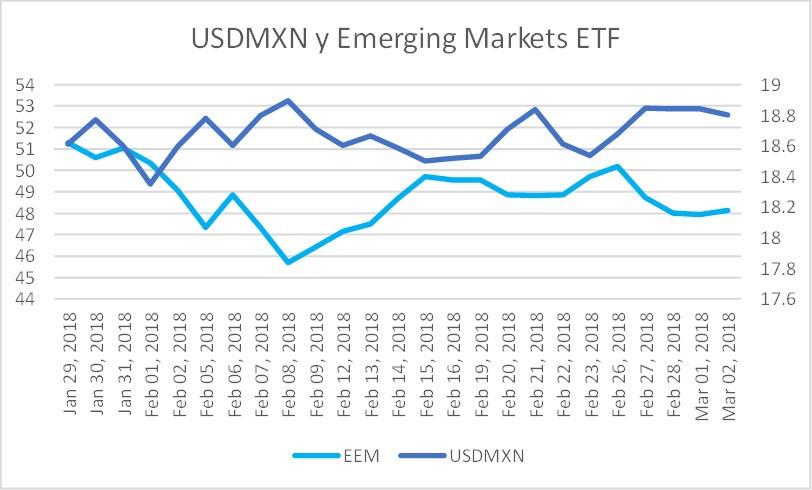 USDMXN y ETF de acciones de mercados emergentes