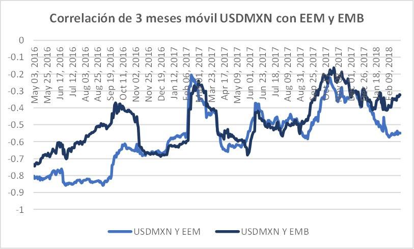 correlación USDMXN y ETF´s