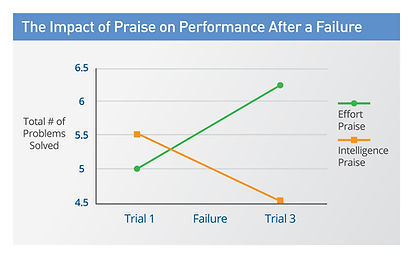 the-impact-of-praise-on-performance-afte