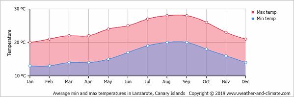 average-temperature-spain-playa-blanca.p