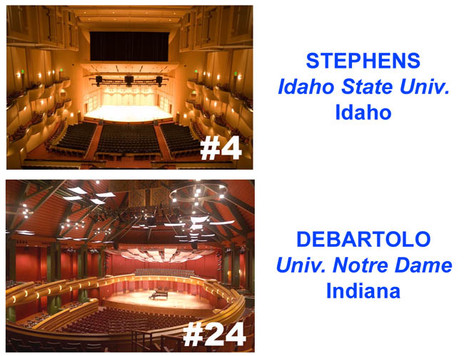Top 25 University Performing Arts Centers