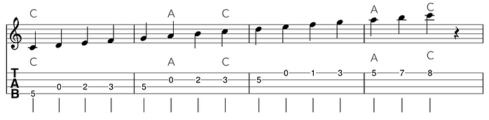 Relative Minor Pentatonic.png