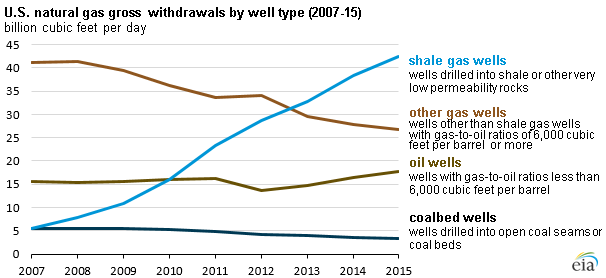 US Natural gas gross withdrawls by well type