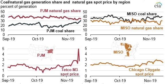 Coal-Natural Gas generation shares