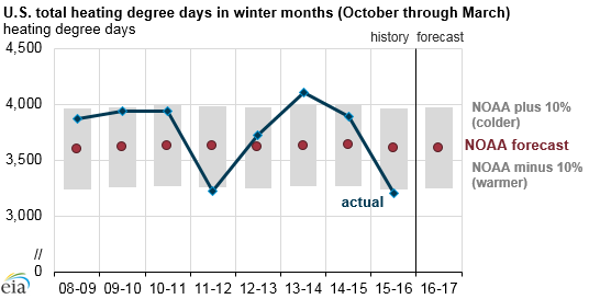 US Total heating degee days in winter months